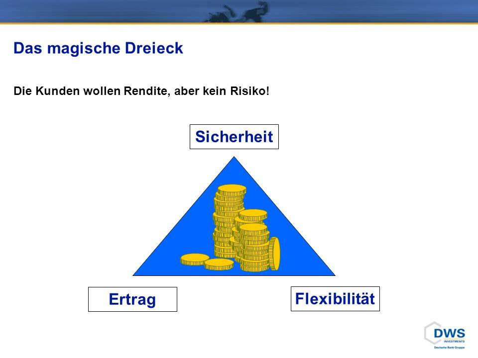 Das magische Dreieck Die Kunden wollen Rendite, aber kein Risiko! Flexibilität Ertrag Sicherheit