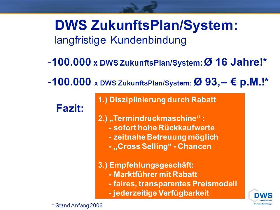 DWS ZukunftsPlan/System: langfristige Kundenbindung -100.000 x DWS ZukunftsPlan/System: Ø 16 Jahre!* -100.000 x DWS ZukunftsPlan/System: Ø 93,-- p.M.!* 1.) Disziplinierung durch Rabatt 2.) Termindruckmaschine : - sofort hohe Rückkaufwerte - zeitnahe Betreuung möglich - Cross Selling - Chancen 3.) Empfehlungsgeschäft: - Marktführer mit Rabatt - faires, transparentes Preismodell - jederzeitige Verfügbarkeit * Stand Anfang 2006 Fazit:
