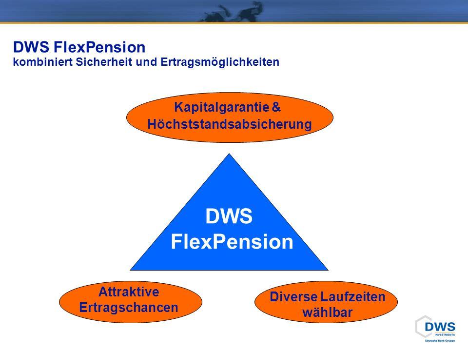 DWS FlexPension kombiniert Sicherheit und Ertragsmöglichkeiten Attraktive Ertragschancen Kapitalgarantie & Höchststandsabsicherung Diverse Laufzeiten wählbar DWS FlexPension