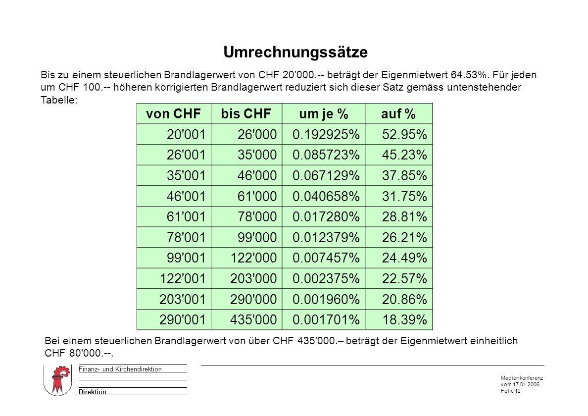 Medienkonferenz vom 17.01.2006 Folie 12 Direktion Finanz- und Kirchendirektion Umrechnungssätze Auszug aus dem Anhang von W & P von CHFbis CHFum je %auf % 20 00126 0000.192925%52.95% 26 00135 0000.085723%45.23% 35 00146 0000.067129%37.85% 46 00161 0000.040658%31.75% 61 00178 0000.017280%28.81% 78 00199 0000.012379%26.21% 99 001122 0000.007457%24.49% 122 001203 0000.002375%22.57% 203 001290 0000.001960%20.86% 290 001435 0000.001701%18.39% Bis zu einem steuerlichen Brandlagerwert von CHF 20 000.-- beträgt der Eigenmietwert 64.53%.