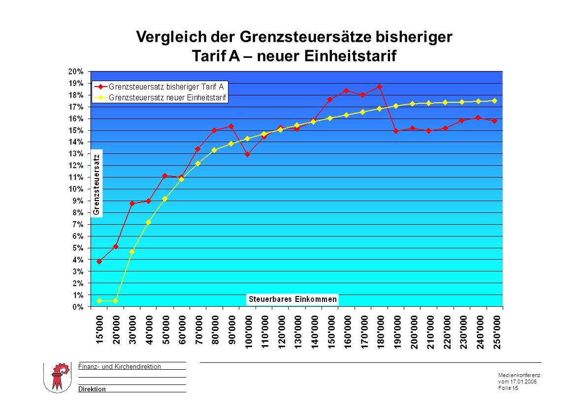 Medienkonferenz vom 17.01.2006 Folie 15 Direktion Finanz- und Kirchendirektion Vergleich der Grenzsteuersätze bisheriger Tarif A – neuer Einheitstarif