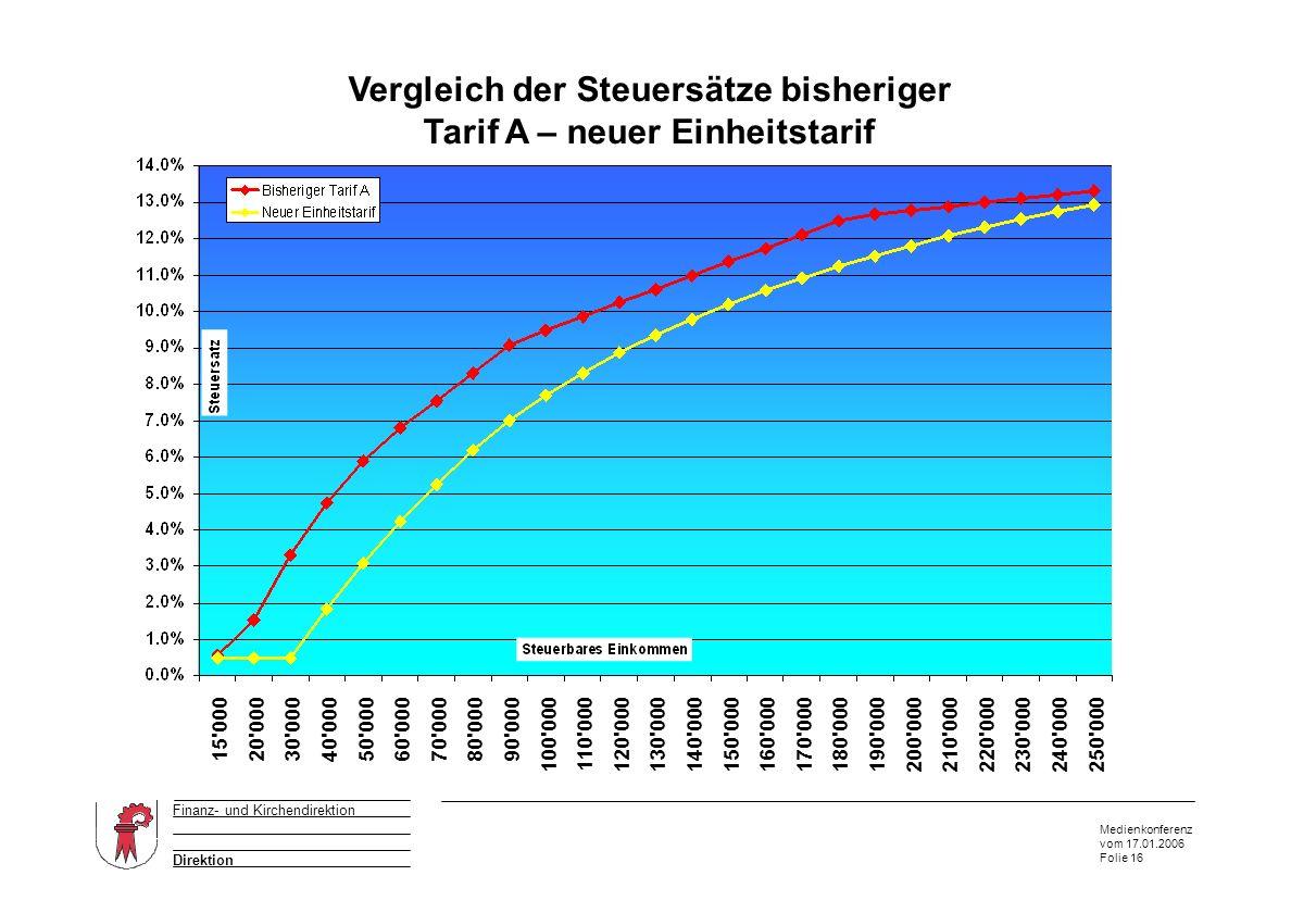 Medienkonferenz vom 17.01.2006 Folie 16 Direktion Finanz- und Kirchendirektion Vergleich der Steuersätze bisheriger Tarif A – neuer Einheitstarif Ausz