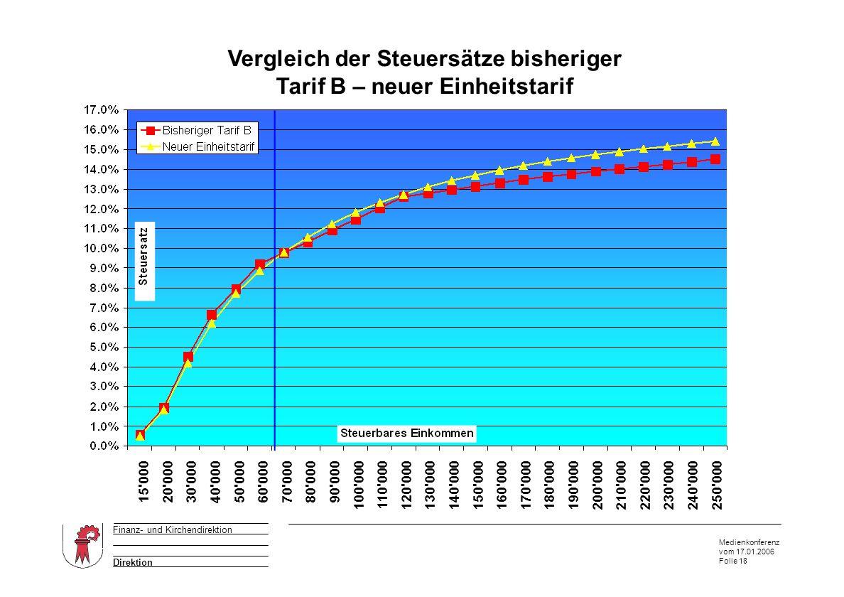 Medienkonferenz vom 17.01.2006 Folie 18 Direktion Finanz- und Kirchendirektion Vergleich der Steuersätze bisheriger Tarif B – neuer Einheitstarif Ausz
