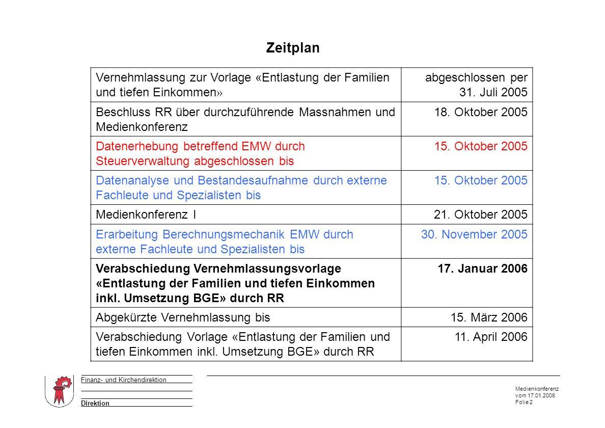Medienkonferenz vom 17.01.2006 Folie 2 Direktion Finanz- und Kirchendirektion Zeitplan Vernehmlassung zur Vorlage «Entlastung der Familien und tiefen Einkommen » abgeschlossen per 31.