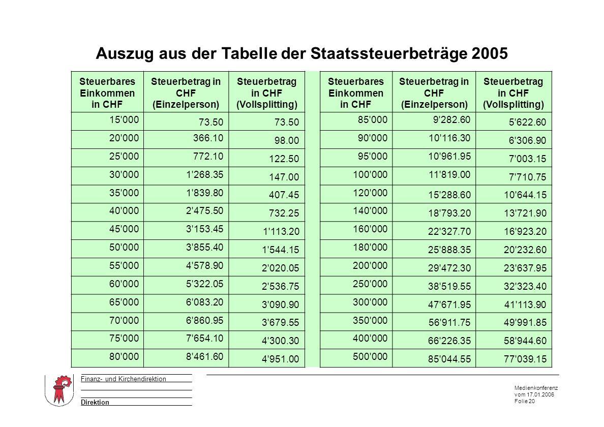 Medienkonferenz vom 17.01.2006 Folie 20 Direktion Finanz- und Kirchendirektion Auszug aus der Tabelle der Staatssteuerbeträge 2005 Auszug aus dem Anhang von W & P Steuerbares Einkommen in CHF Steuerbetrag in CHF (Einzelperson) Steuerbetrag in CHF (Vollsplitting) Steuerbares Einkommen in CHF Steuerbetrag in CHF (Einzelperson) Steuerbetrag in CHF (Vollsplitting) 15 000 73.50 85 0009 282.60 5 622.60 20 000366.10 98.00 90 00010 116.30 6 306.90 25 000772.10 122.50 95 00010 961.95 7 003.15 30 0001 268.35 147.00 100 00011 819.00 7 710.75 35 0001 839.80 407.45 120 000 15 288.6010 644.15 40 0002 475.50 732.25 140 000 18 793.2013 721.90 45 0003 153.45 1 113.20 160 000 22 327.7016 923.20 50 0003 855.40 1 544.15 180 000 25 888.3520 232.60 55 0004 578.90 2 020.05 200 000 29 472.3023 637.95 60 0005 322.05 2 536.75 250 000 38 519.5532 323.40 65 0006 083.20 3 090.90 300 000 47 671.9541 113.90 70 0006 860.95 3 679.55 350 000 56 911.7549 991.85 75 0007 654.10 4 300.30 400 000 66 226.3558 944.60 80 0008 461.60 4 951.00 500 000 85 044.5577 039.15