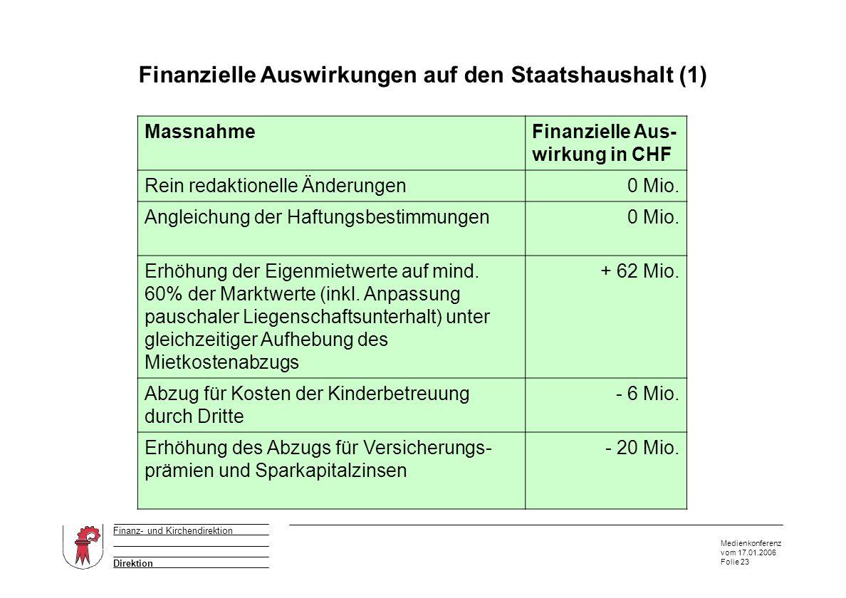 Medienkonferenz vom 17.01.2006 Folie 23 Direktion Finanz- und Kirchendirektion Finanzielle Auswirkungen auf den Staatshaushalt (1) Auszug aus dem Anhang von W & P MassnahmeFinanzielle Aus- wirkung in CHF Rein redaktionelle Änderungen0 Mio.