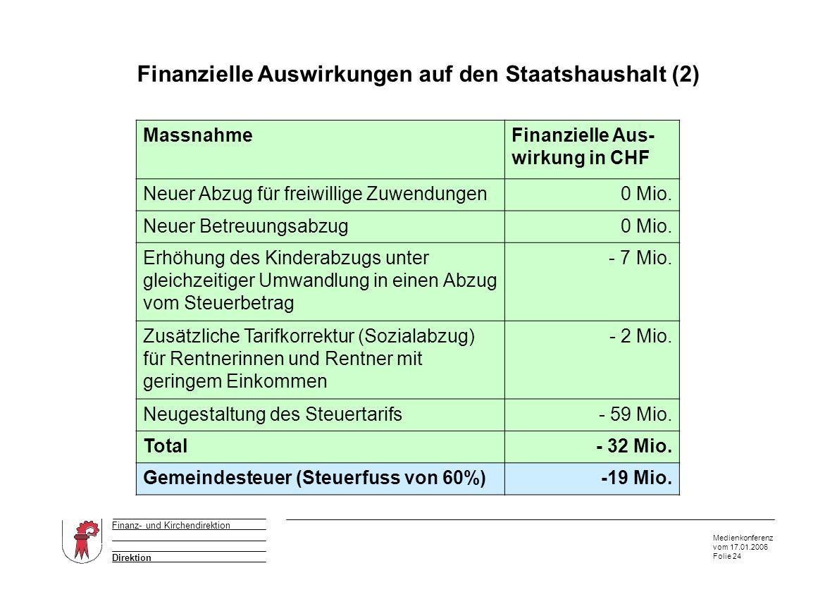 Medienkonferenz vom 17.01.2006 Folie 24 Direktion Finanz- und Kirchendirektion Finanzielle Auswirkungen auf den Staatshaushalt (2) Auszug aus dem Anhang von W & P MassnahmeFinanzielle Aus- wirkung in CHF Neuer Abzug für freiwillige Zuwendungen0 Mio.