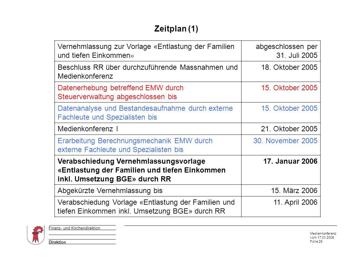 Medienkonferenz vom 17.01.2006 Folie 29 Direktion Finanz- und Kirchendirektion Zeitplan (1) Vernehmlassung zur Vorlage «Entlastung der Familien und ti