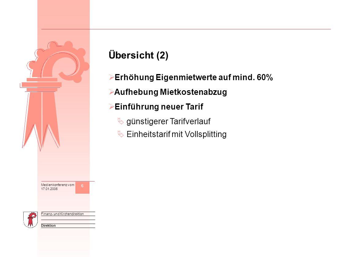 6 Direktion Finanz- und Kirchendirektion Medienkonferenz vom 17.01.2006 M Übersicht (2) Erhöhung Eigenmietwerte auf mind. 60% Aufhebung Mietkostenabzu