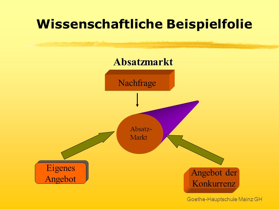 Goethe-Hauptschule Mainz GH Zeichnen mit PowerPoint Eine große Auswahl gibt es in der Zeichnen-Symbolleiste am unteren Fensterrand bei AutoFormen