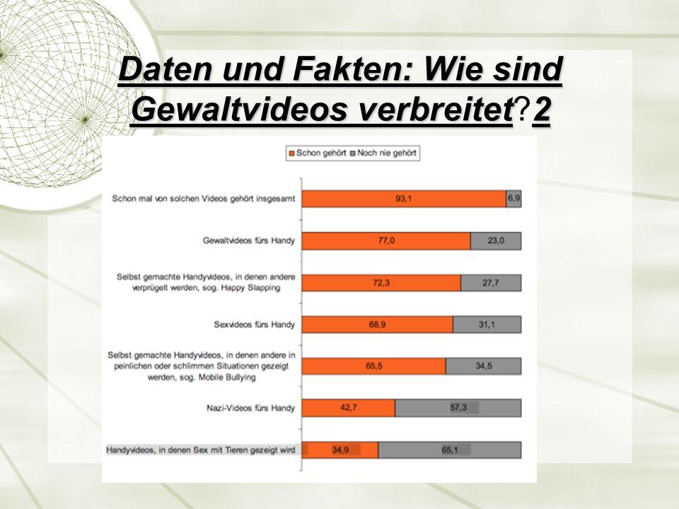 Daten und Fakten: Wie sind Gewaltvideos verbreitet1 Daten und Fakten: Wie sind Gewaltvideos verbreitet?1 Im Folgenden werden Ergebnisse einer Befragung von 804 Kindern und Ju- gendlichen im Alter zwischen 12 und 19 Jahren zum Thema problematische Gewaltvideos vorgestellt.