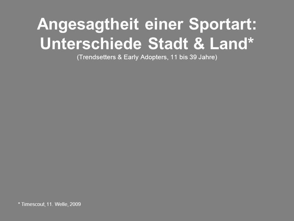 Angesagtheit einer Sportart: Unterschiede Stadt & Land* (Trendsetters & Early Adopters, 11 bis 39 Jahre) * Timescout, 11.