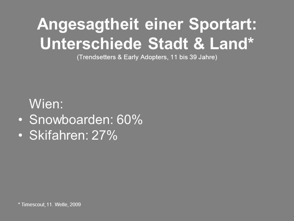 Angesagtheit einer Sportart: Unterschiede Stadt & Land* (Trendsetters & Early Adopters, 11 bis 39 Jahre) Wien: Snowboarden: 60% Skifahren: 27% * Timescout, 11.