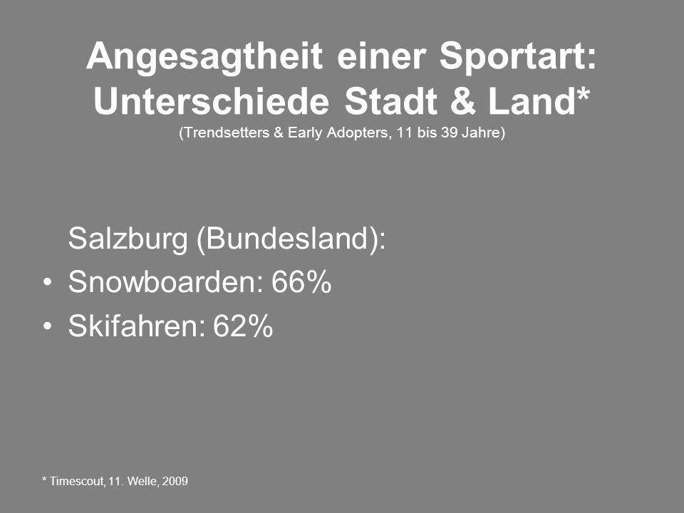 Angesagtheit einer Sportart: Unterschiede Stadt & Land* (Trendsetters & Early Adopters, 11 bis 39 Jahre) Salzburg (Bundesland): Snowboarden: 66% Skifahren: 62% * Timescout, 11.