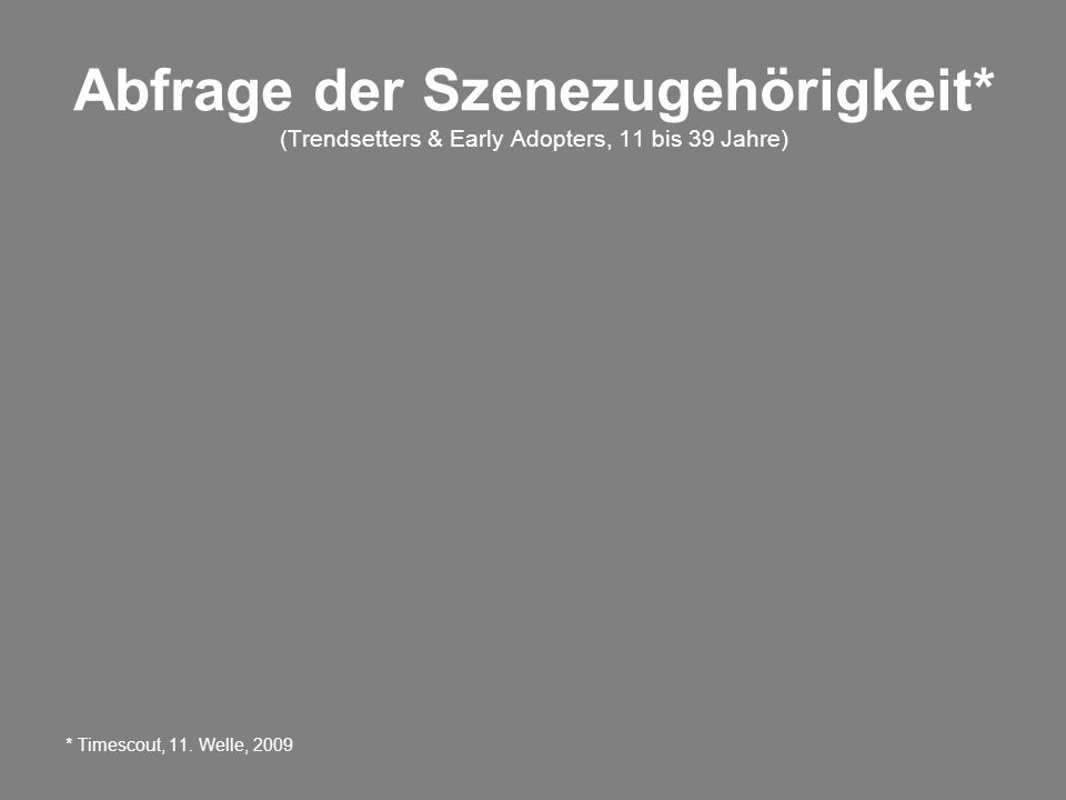 Abfrage der Szenezugehörigkeit* (Trendsetters & Early Adopters, 11 bis 39 Jahre) * Timescout, 11. Welle, 2009