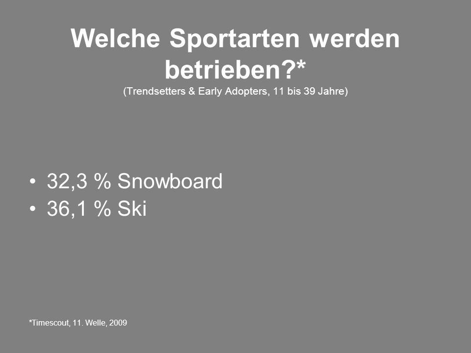Welche Sportarten werden betrieben * (Trendsetters & Early Adopters, 11 bis 39 Jahre) 32,3 % Snowboard 36,1 % Ski *Timescout, 11.