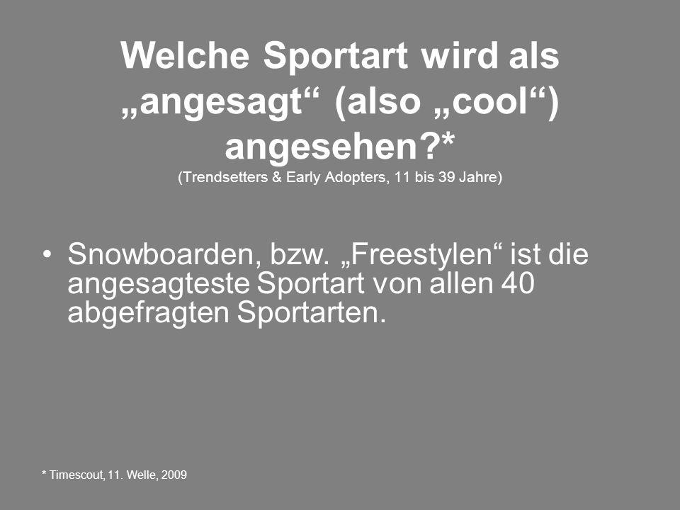 Welche Sportart wird als angesagt (also cool) angesehen * (Trendsetters & Early Adopters, 11 bis 39 Jahre) Snowboarden, bzw.