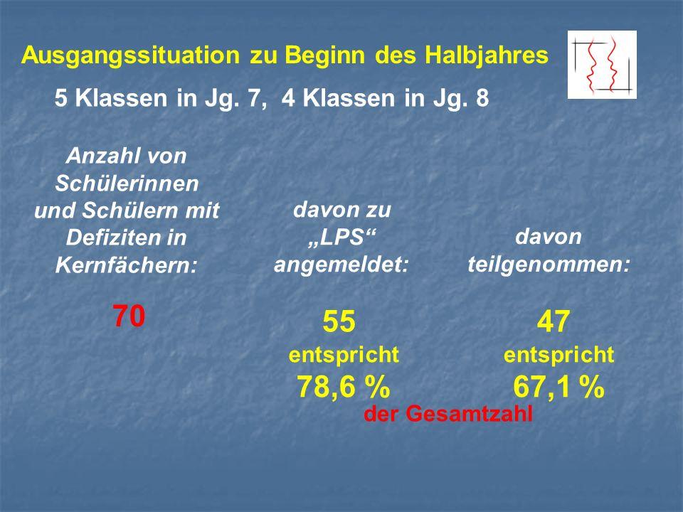 Ausgangssituation zu Beginn des Halbjahres Anzahl von Schülerinnen und Schülern mit Defiziten in Kernfächern: davon zu LPS angemeldet: davon teilgenommen: 70 5547 entspricht 78,6 % entspricht 67,1 % 5 Klassen in Jg.