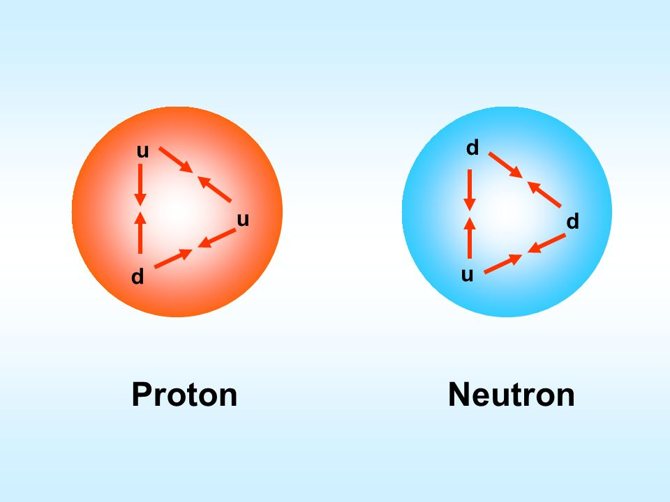Quarkel. LadungMasse (MeV)Leptonel. Ladung upu 5 e 0 downd 10 e-e- charmc 1500 0 stranges 100 - topt>30000 0 bottomb 4700 - Quarks