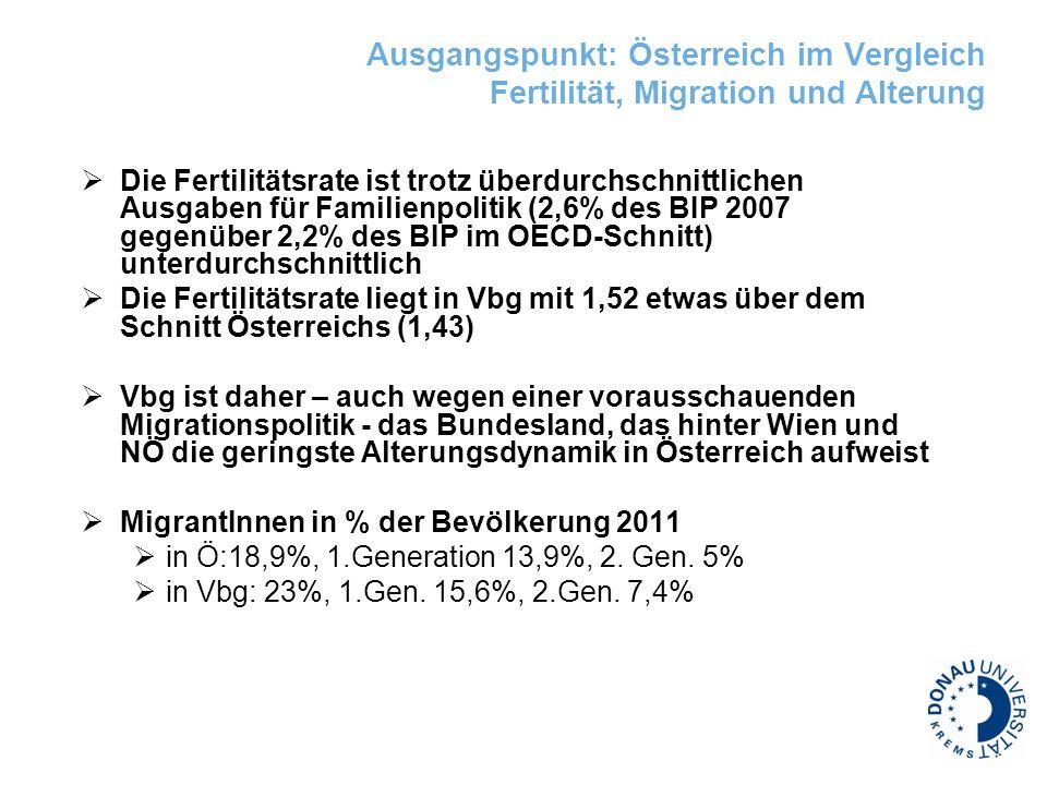 Ausgangspunkt: Österreich im Vergleich Fertilität, Migration und Alterung Die Fertilitätsrate ist trotz überdurchschnittlichen Ausgaben für Familienpo
