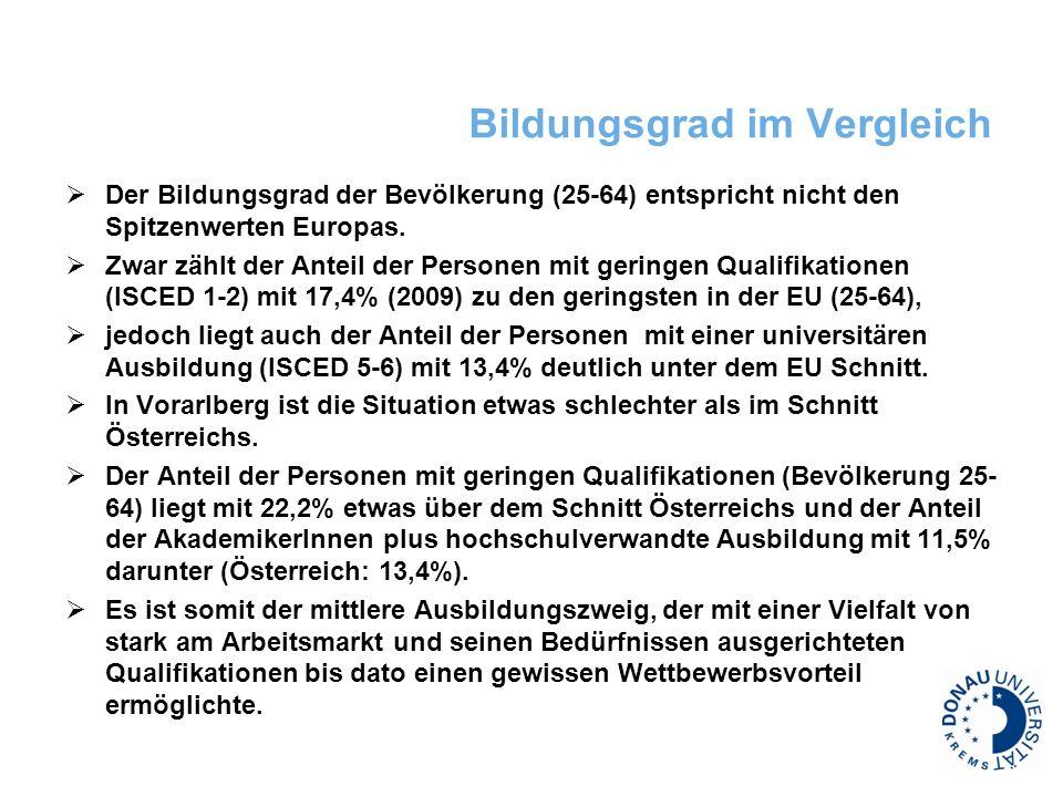 Bildungsgrad im Vergleich Der Bildungsgrad der Bevölkerung (25-64) entspricht nicht den Spitzenwerten Europas. Zwar zählt der Anteil der Personen mit