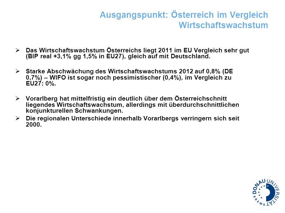 Ausgangspunkt: Österreich im Vergleich Wirtschaftswachstum Das Wirtschaftswachstum Österreichs liegt 2011 im EU Vergleich sehr gut (BIP real +3,1% gg