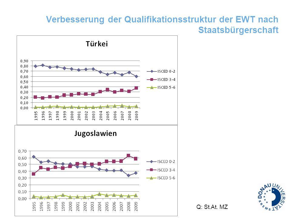 Verbesserung der Qualifikationsstruktur der EWT nach Staatsbürgerschaft Q: St.At. MZ