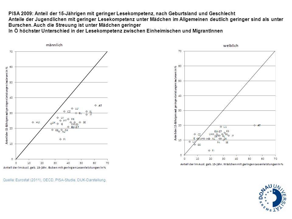 PISA 2009: Anteil der 15-Jährigen mit geringer Lesekompetenz, nach Geburtsland und Geschlecht Anteile der Jugendlichen mit geringer Lesekompetenz unte