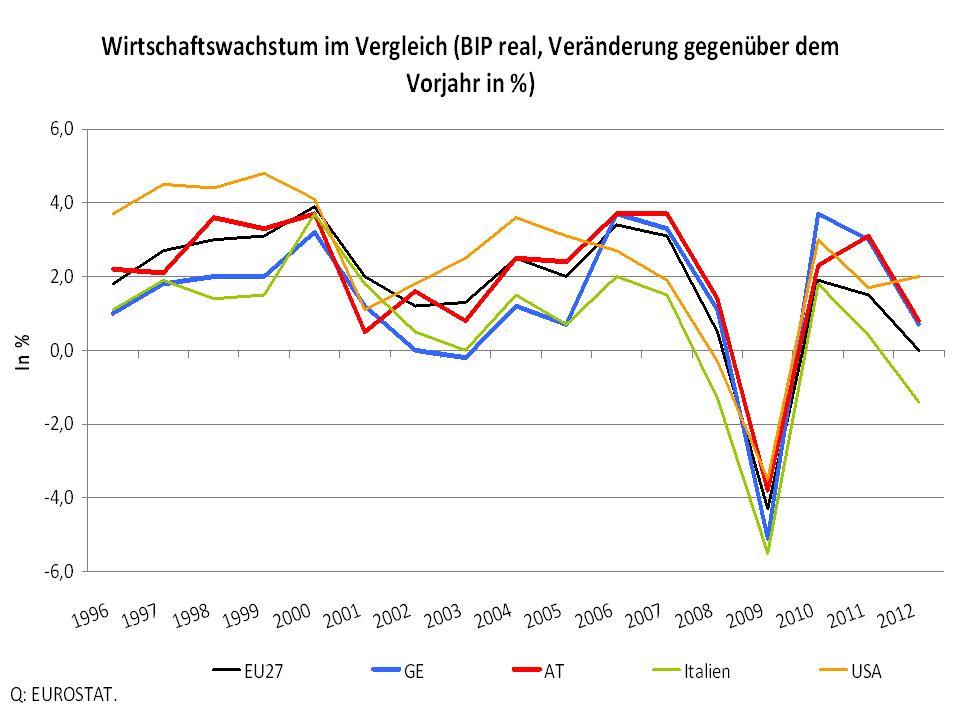 Wirtschaftsentwicklung im Bundesländervergleich Wertschöpfungsdynamik 1995-2007 (Preise 2005), kumuliertes Wachstumsdifferenzial zum Österreich-Schnitt Q.: St.At.