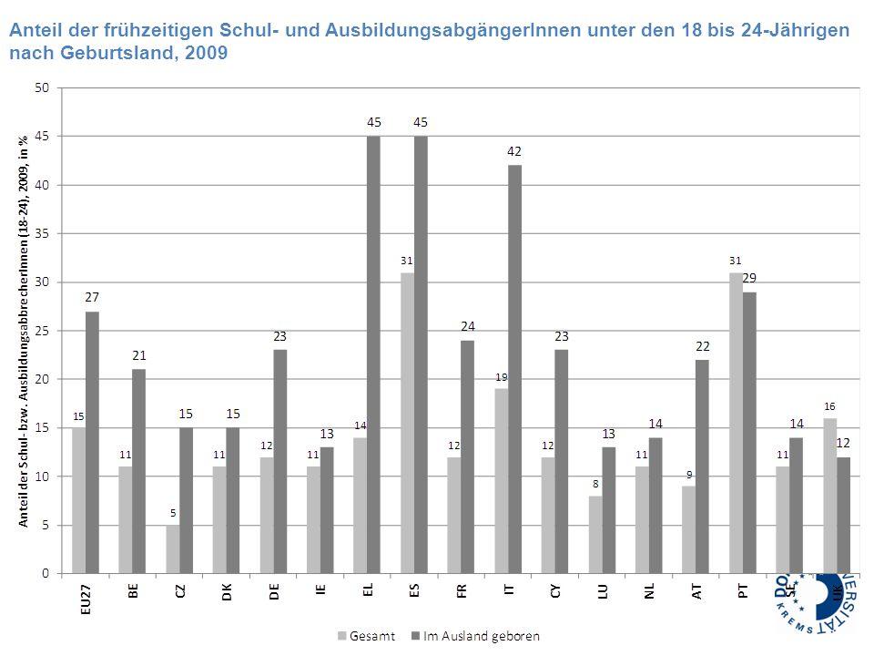 Anteil der frühzeitigen Schul- und AusbildungsabgängerInnen unter den 18 bis 24-Jährigen nach Geburtsland, 2009