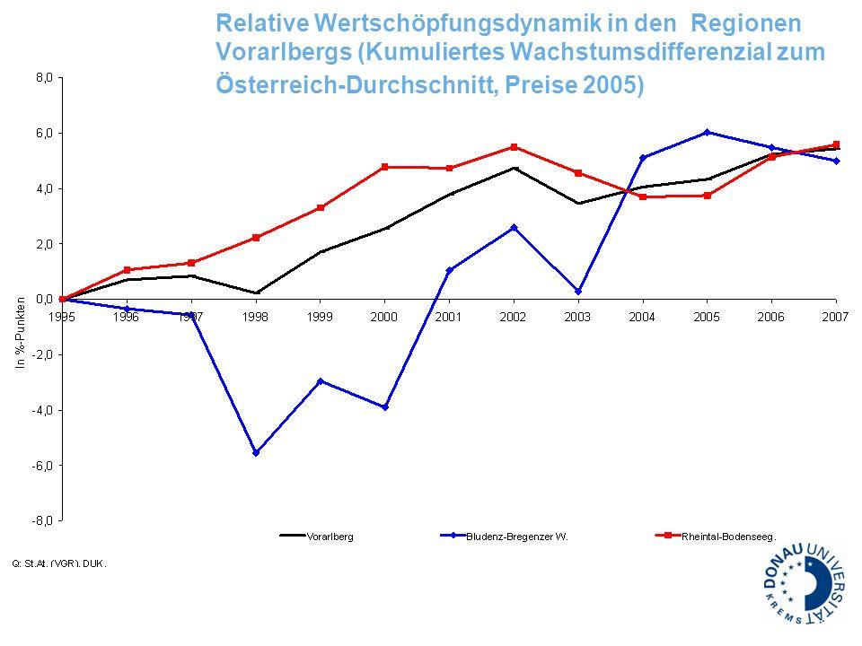 Relative Wertschöpfungsdynamik in den Regionen Vorarlbergs (Kumuliertes Wachstumsdifferenzial zum Österreich-Durchschnitt, Preise 2005)