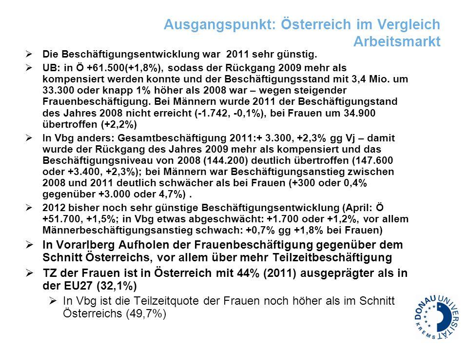 Ausgangspunkt: Österreich im Vergleich Arbeitsmarkt Die Beschäftigungsentwicklung war 2011 sehr günstig. UB: in Ö +61.500(+1,8%), sodass der Rückgang