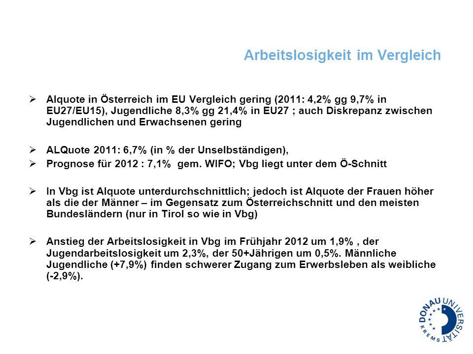 Arbeitslosigkeit im Vergleich Alquote in Österreich im EU Vergleich gering (2011: 4,2% gg 9,7% in EU27/EU15), Jugendliche 8,3% gg 21,4% in EU27 ; auch