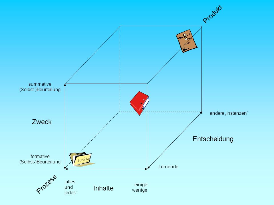Zweck Inhalte Entscheidung summative (Selbst-)Beurteilung formative (Selbst-)Beurteilung alles und jedes einige wenige Lernende andere Instanzen Proze