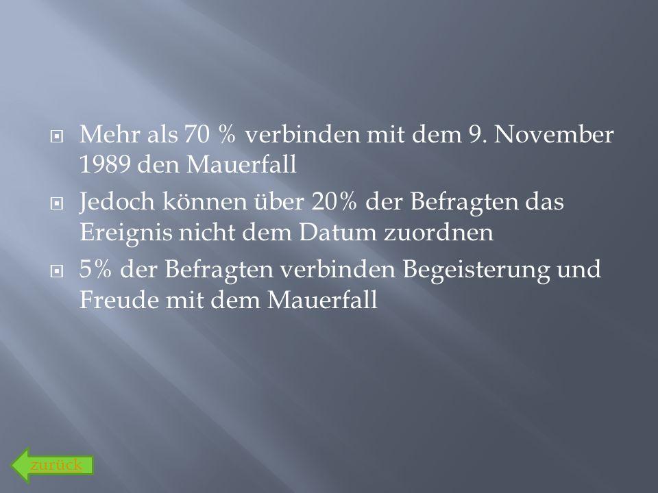 Mehr als 70 % verbinden mit dem 9. November 1989 den Mauerfall Jedoch können über 20% der Befragten das Ereignis nicht dem Datum zuordnen 5% der Befra