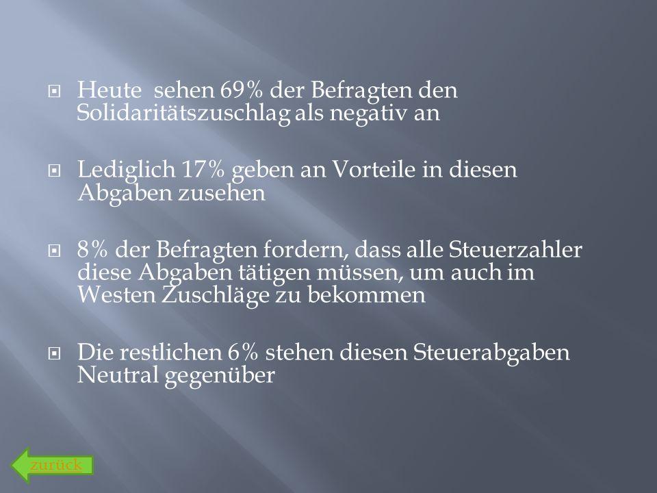Heute sehen 69% der Befragten den Solidaritätszuschlag als negativ an Lediglich 17% geben an Vorteile in diesen Abgaben zusehen 8% der Befragten forde