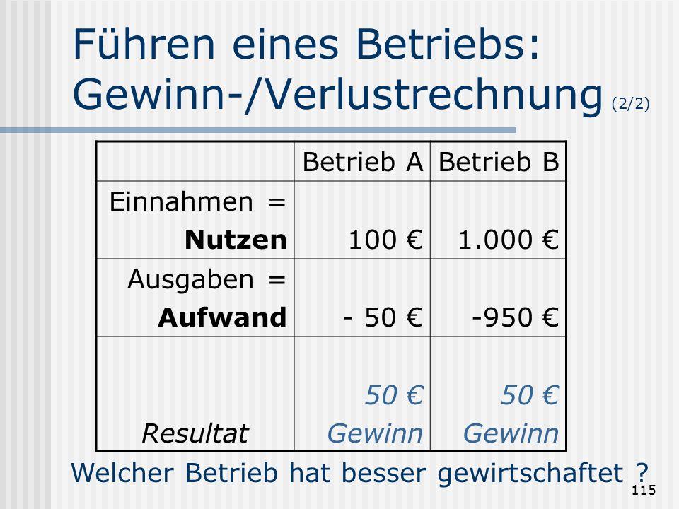 115 Führen eines Betriebs: Gewinn-/Verlustrechnung (2/2) Betrieb ABetrieb B Einnahmen = Nutzen100 1.000 Ausgaben = Aufwand- 50 -950 Resultat 50 Gewinn