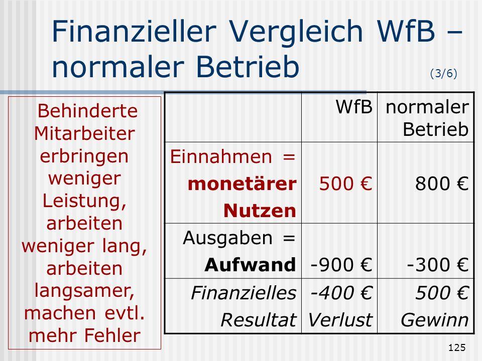 125 Finanzieller Vergleich WfB – normaler Betrieb (3/6) WfBnormaler Betrieb Einnahmen = monetärer Nutzen 500 800 Ausgaben = Aufwand-900 -300 Finanziel