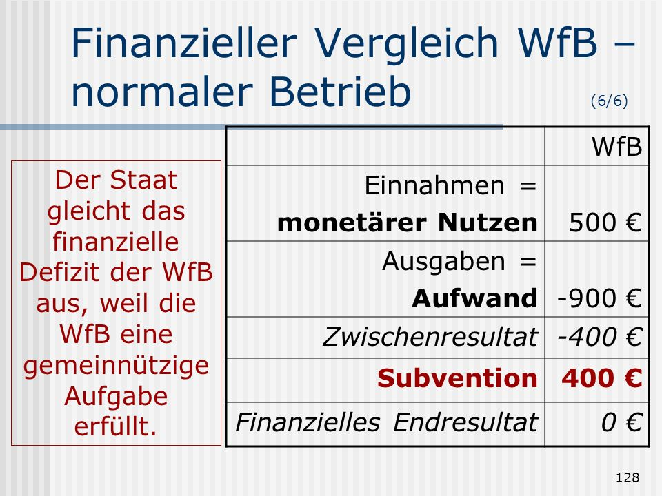 128 Finanzieller Vergleich WfB – normaler Betrieb (6/6) WfB Einnahmen = monetärer Nutzen500 Ausgaben = Aufwand-900 Zwischenresultat-400 Subvention400