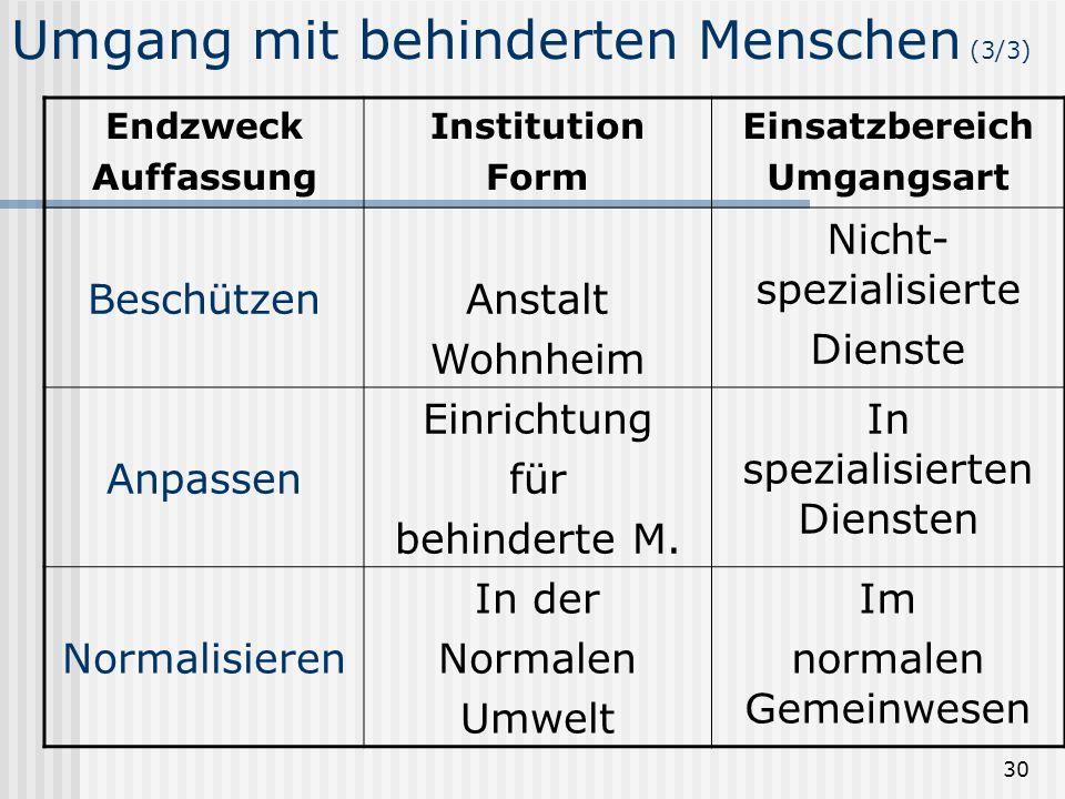 30 Umgang mit behinderten Menschen (3/3) Endzweck Auffassung Institution Form Einsatzbereich Umgangsart BeschützenAnstalt Wohnheim Nicht- spezialisier