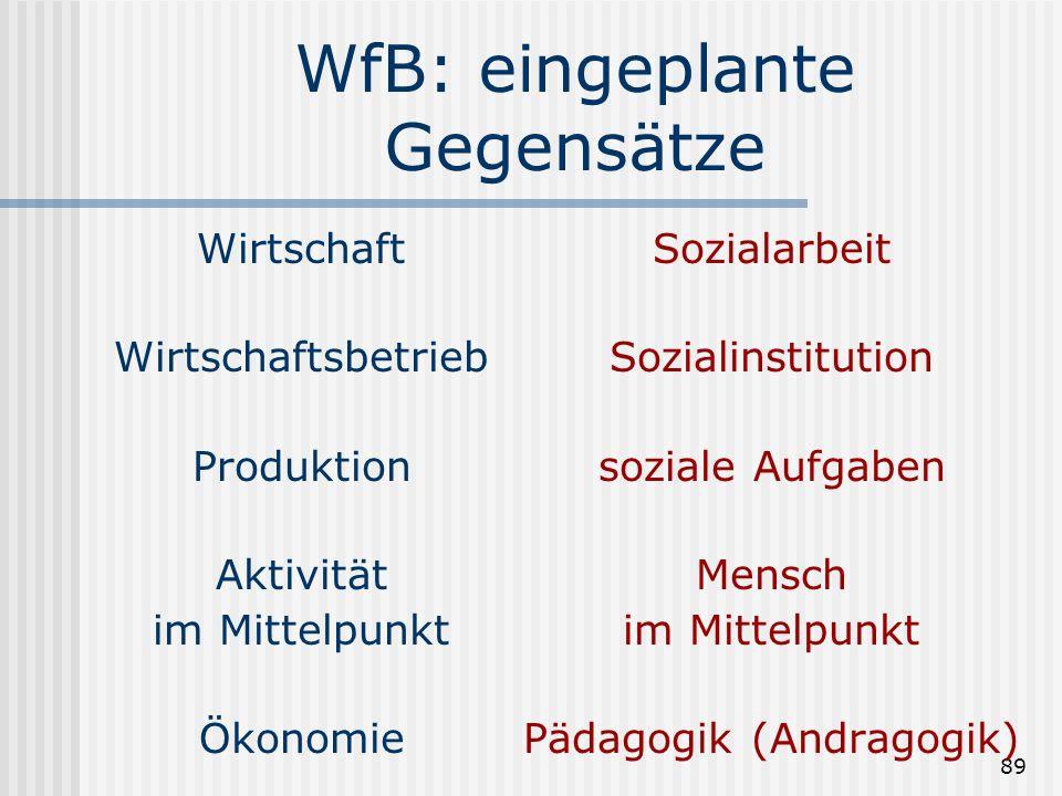 89 WfB: eingeplante Gegensätze Wirtschaft Wirtschaftsbetrieb Produktion Aktivität im Mittelpunkt Ökonomie Sozialarbeit Sozialinstitution soziale Aufga