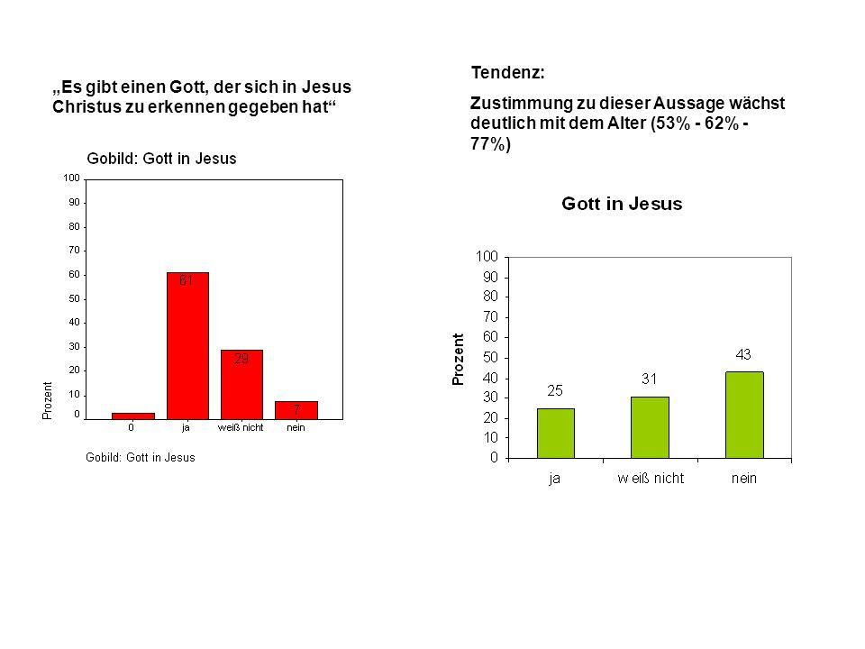 Es gibt einen Gott, der sich in Jesus Christus zu erkennen gegeben hat Tendenz: Zustimmung zu dieser Aussage wächst deutlich mit dem Alter (53% - 62% - 77%)
