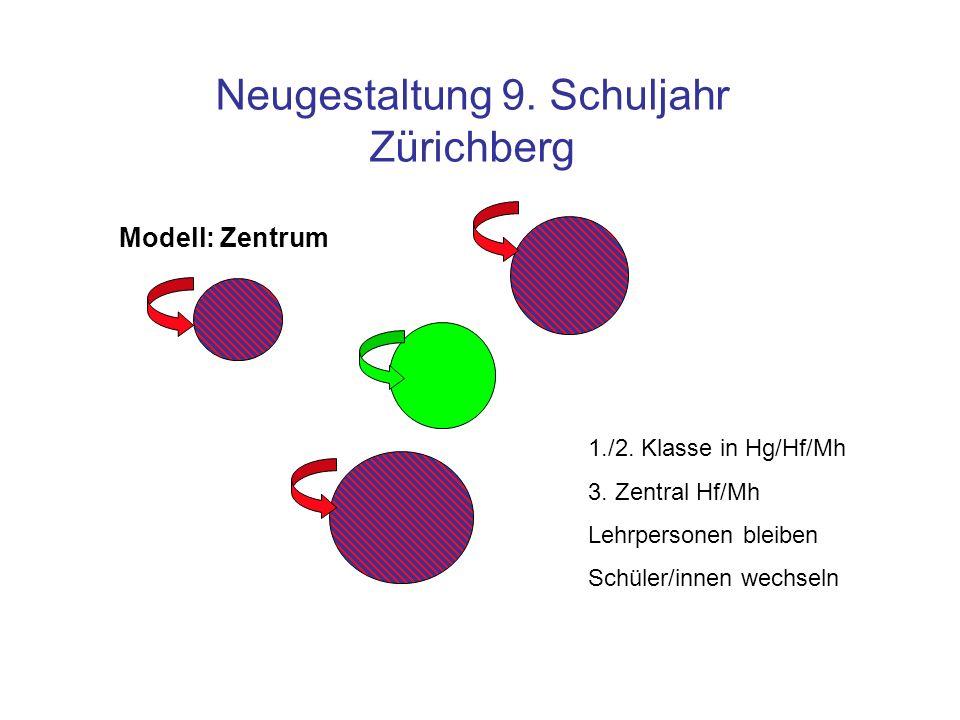 Neugestaltung 9. Schuljahr Zürichberg 1./2. Klasse in Hg/Hf/Mh 3. Zentral Hf/Mh Lehrpersonen bleiben Schüler/innen wechseln Modell: Zentrum