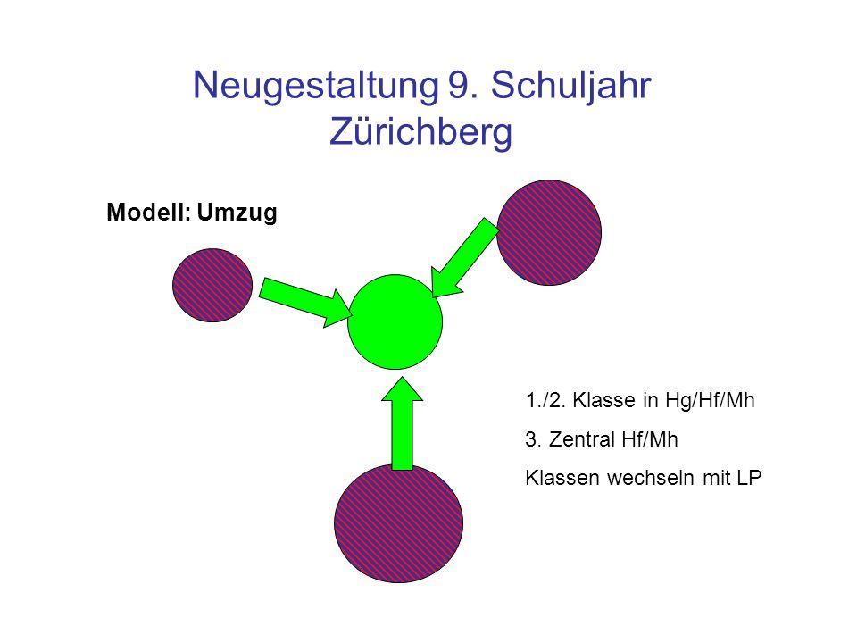 Neugestaltung 9. Schuljahr Zürichberg 1./2. Klasse in Hg/Hf/Mh 3. Zentral Hf/Mh Klassen wechseln mit LP Modell: Umzug