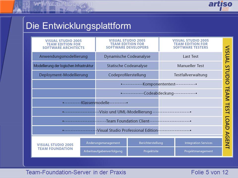Team-Foundation-Server in der PraxisFolie 5 von 12 Die Entwicklungsplattform