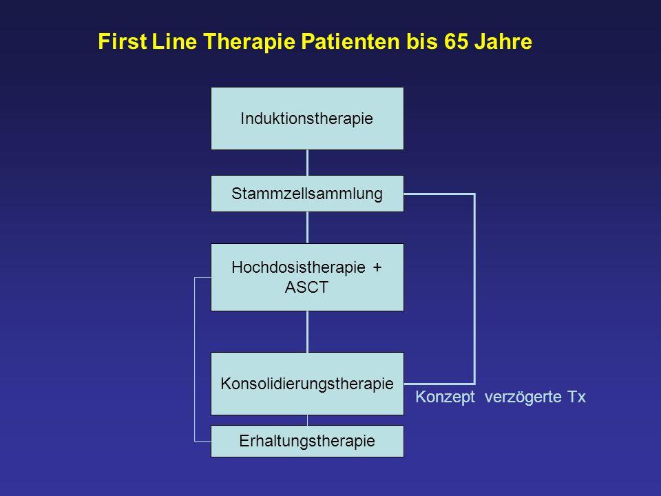 Induktionstherapie Stammzellsammlung Hochdosistherapie + ASCT Konsolidierungstherapie Erhaltungstherapie First Line Therapie Patienten bis 65 Jahre Ko