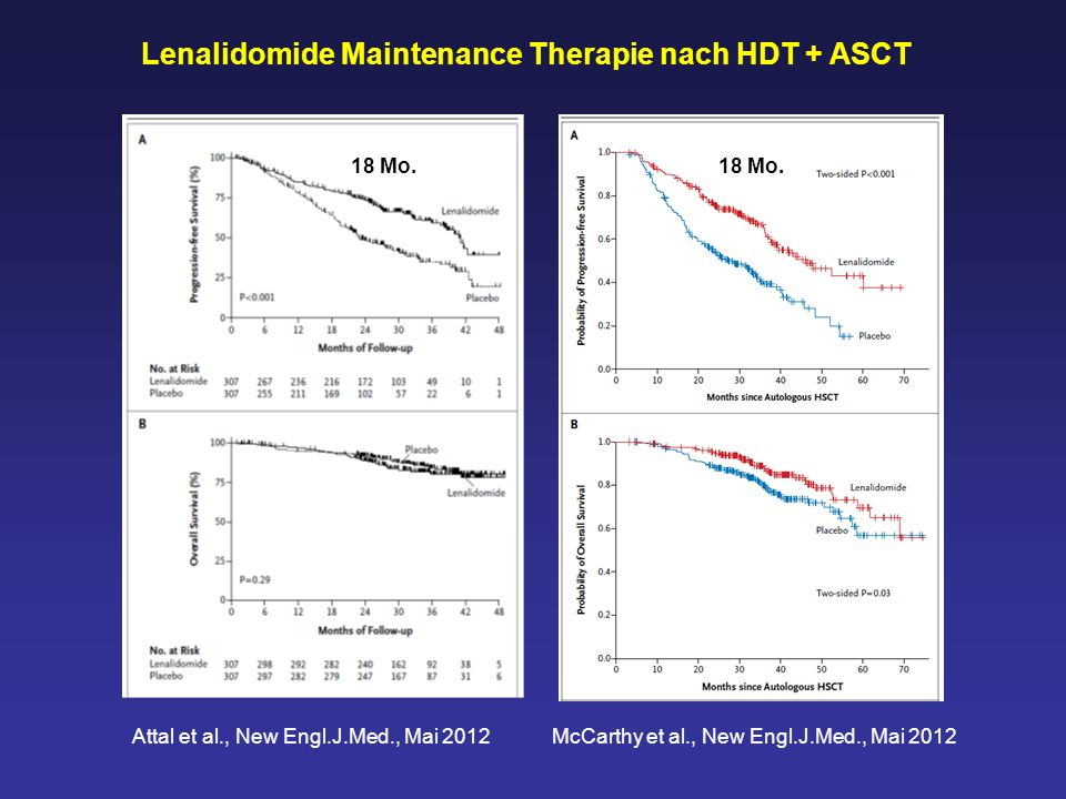 Attal et al., New Engl.J.Med., Mai 2012 McCarthy et al., New Engl.J.Med., Mai 2012 Lenalidomide Maintenance Therapie nach HDT + ASCT 18 Mo.