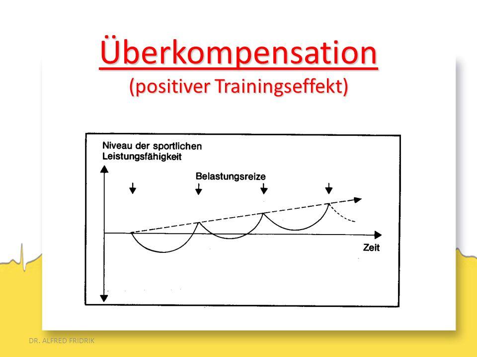 DR. ALFRED FRIDRIK Überkompensation (positiver Trainingseffekt)