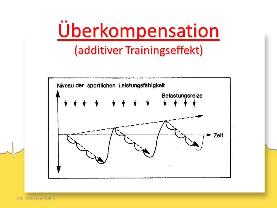 DR. ALFRED FRIDRIK Überkompensation (additiver Trainingseffekt)