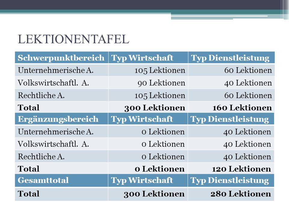 LEKTIONENTAFEL SchwerpunktbereichTyp WirtschaftTyp Dienstleistung Unternehmerische A.105 Lektionen60 Lektionen Volkswirtschaftl.